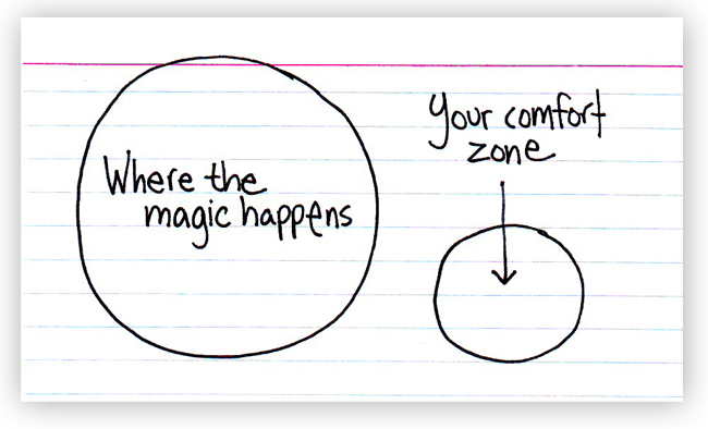 issues comfort zone