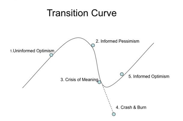 transition-curve-597